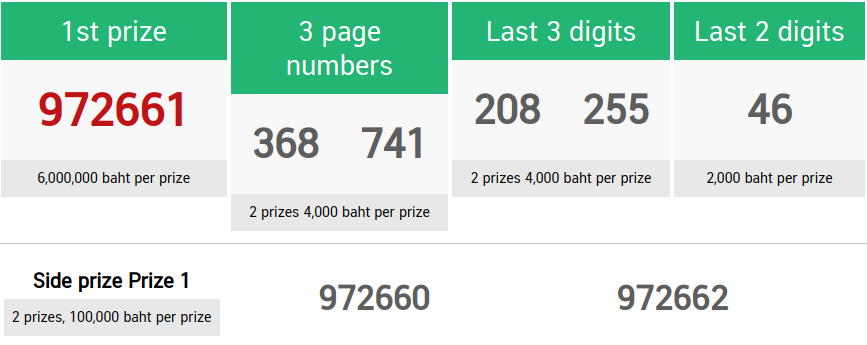 Thai Lottery First Prize 16 November 2020