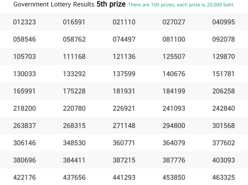 Thai Lottery Fifth Prize 1 17 January 2021