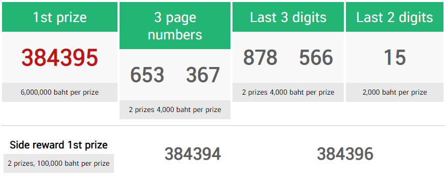 Thai Lottery First Prize 17 January 2021