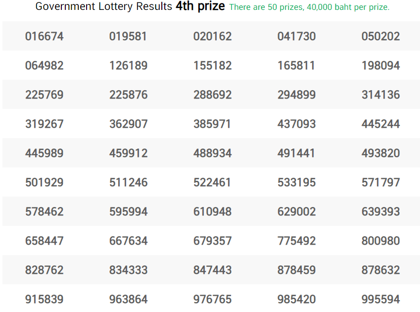 Thai Lottery Fourth Prize 17 January 2021