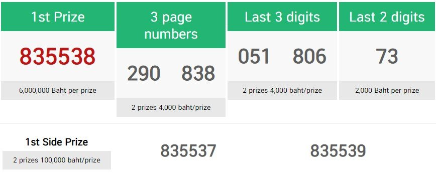 thai lottery first prize 1 march 2021