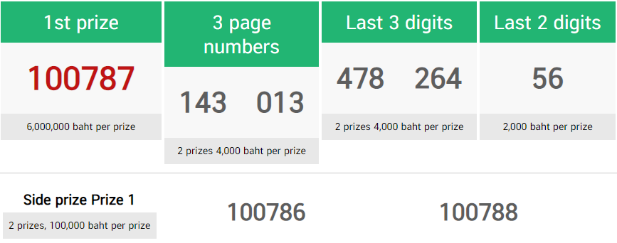 thai lottery first prize 16 april 2021