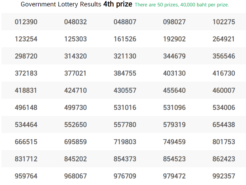 thai lottery fourth prize 16 april 2021