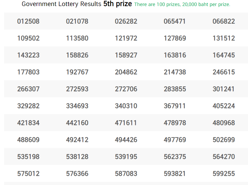 thai lottery fifth prize 1 02 may 2021