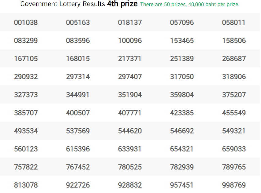 thai lottery fourth prize 02 may 2021